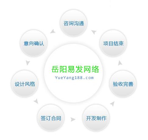 岳阳网站建设|岳阳做网站|岳阳网络公司首选易发网络